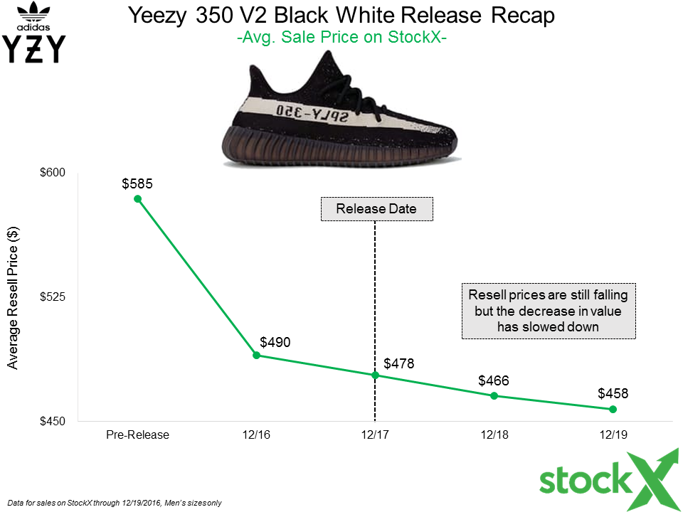 adidas Yeezy Boost 350 V2 Black Green BY9611 Release Date
