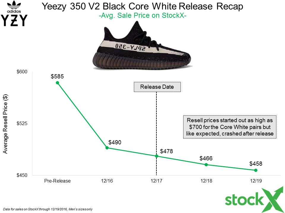 adidas Yeezy 350 V2 Black Core White