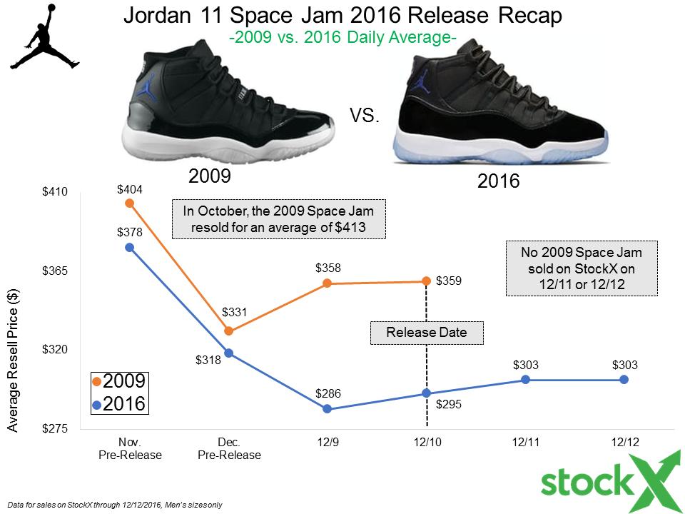 Jordan 11 Space Jam 2016: Release Recap