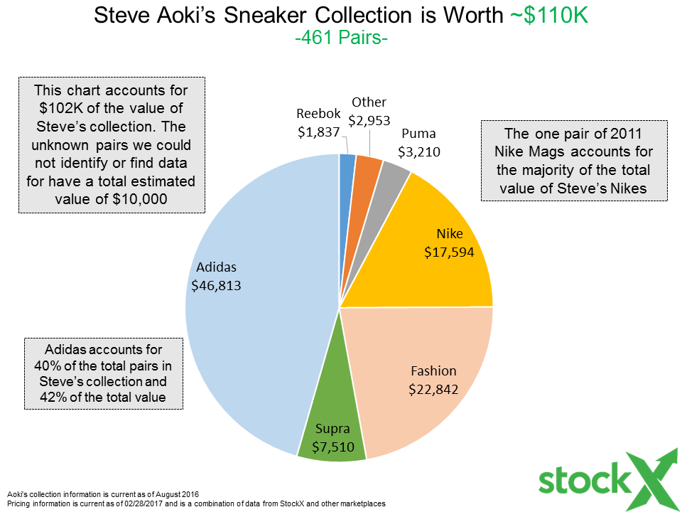 Stockx Tv Exclusive Steve Aokis Sneaker Collection Stockx News