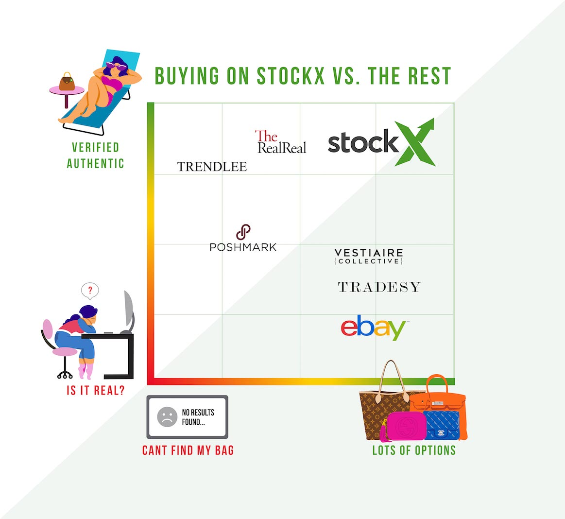Resale Revolution: How StockX Is the Best New Way to Buy Bags Online