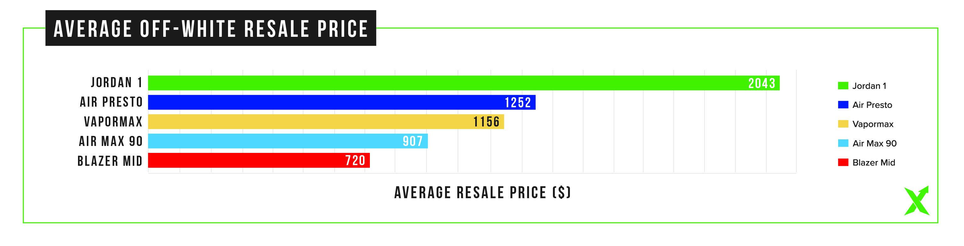 06053b80528 The first chart shows the average Off-White resale prices over the past two  weeks. The Jordan 1 leads the way
