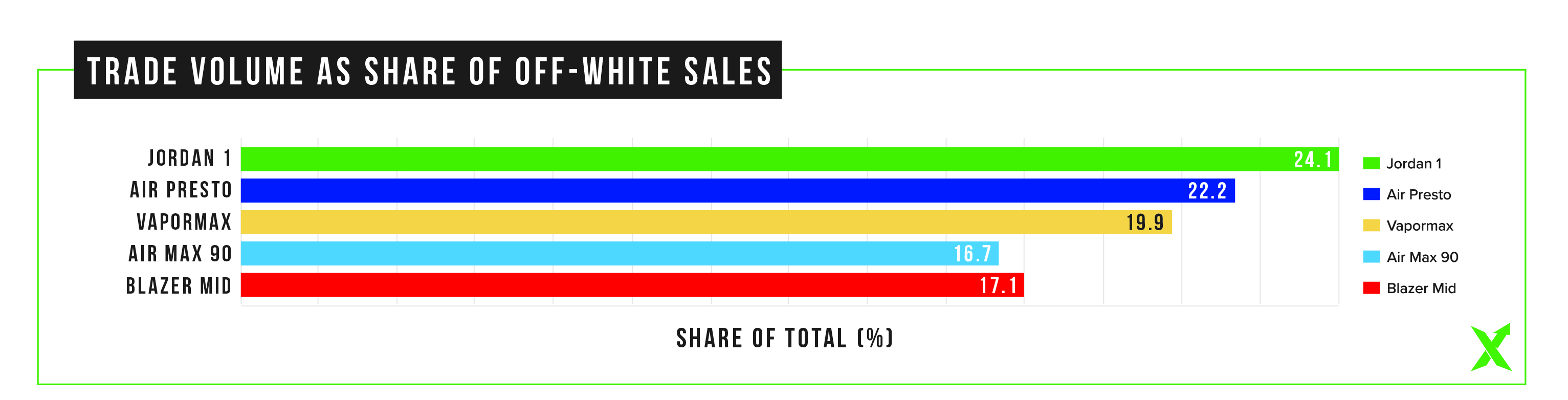 440df0da38c5 The first chart shows the average Off-White resale prices over the past two  weeks. The Jordan 1 leads the way
