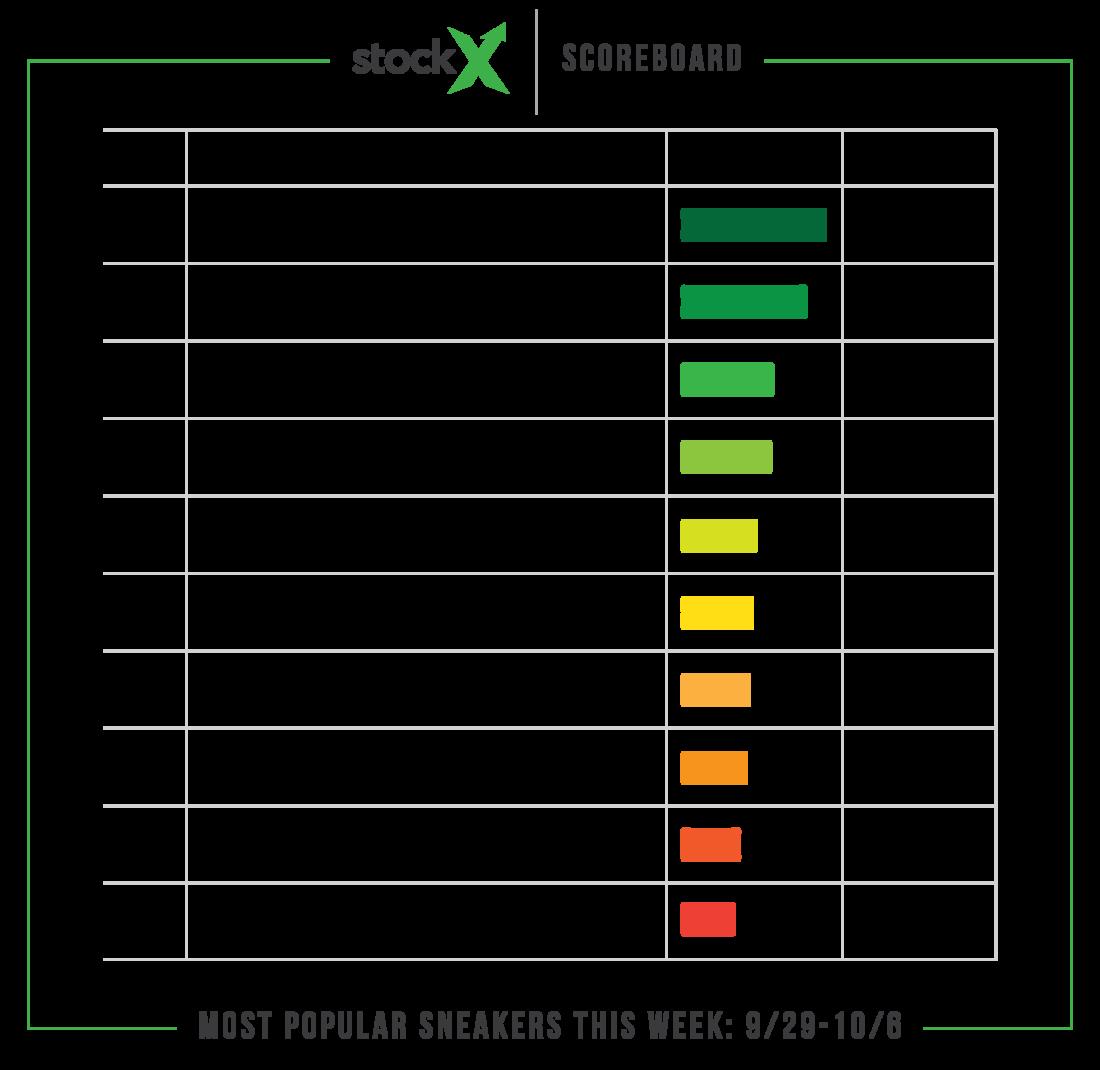 StockX Sneaker Scoreboard