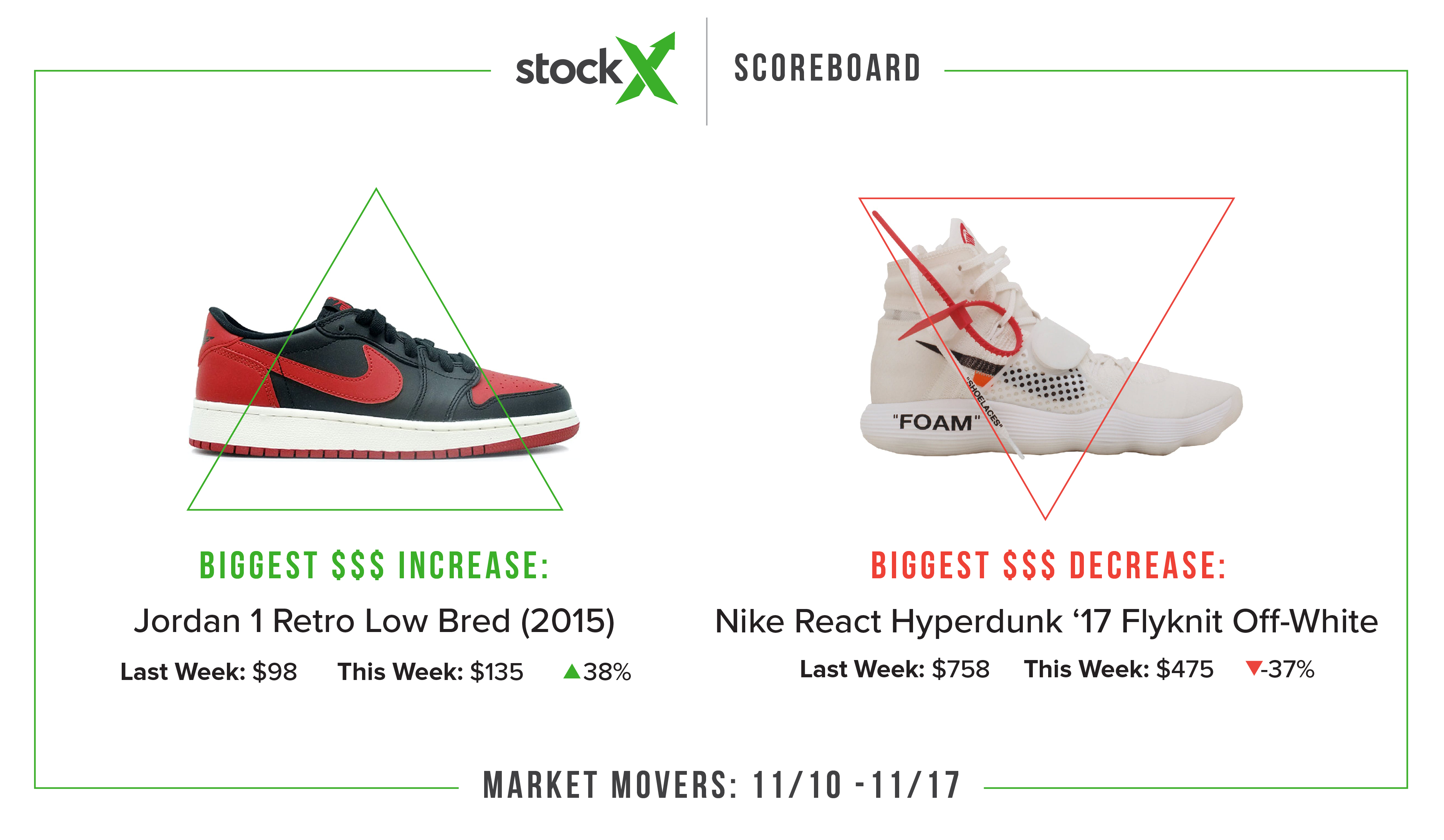 3111f445f In the month and a half since we launched our StockX Sneaker Scoreboard