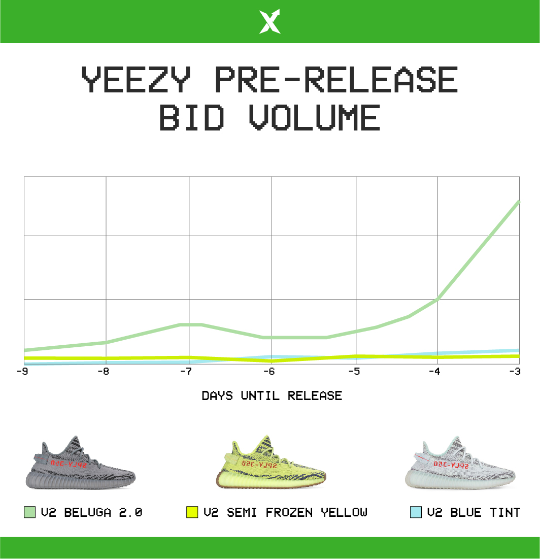 48a9981db Yeezy Boost 350 V2 Blue Tint Release - How Will It Sell