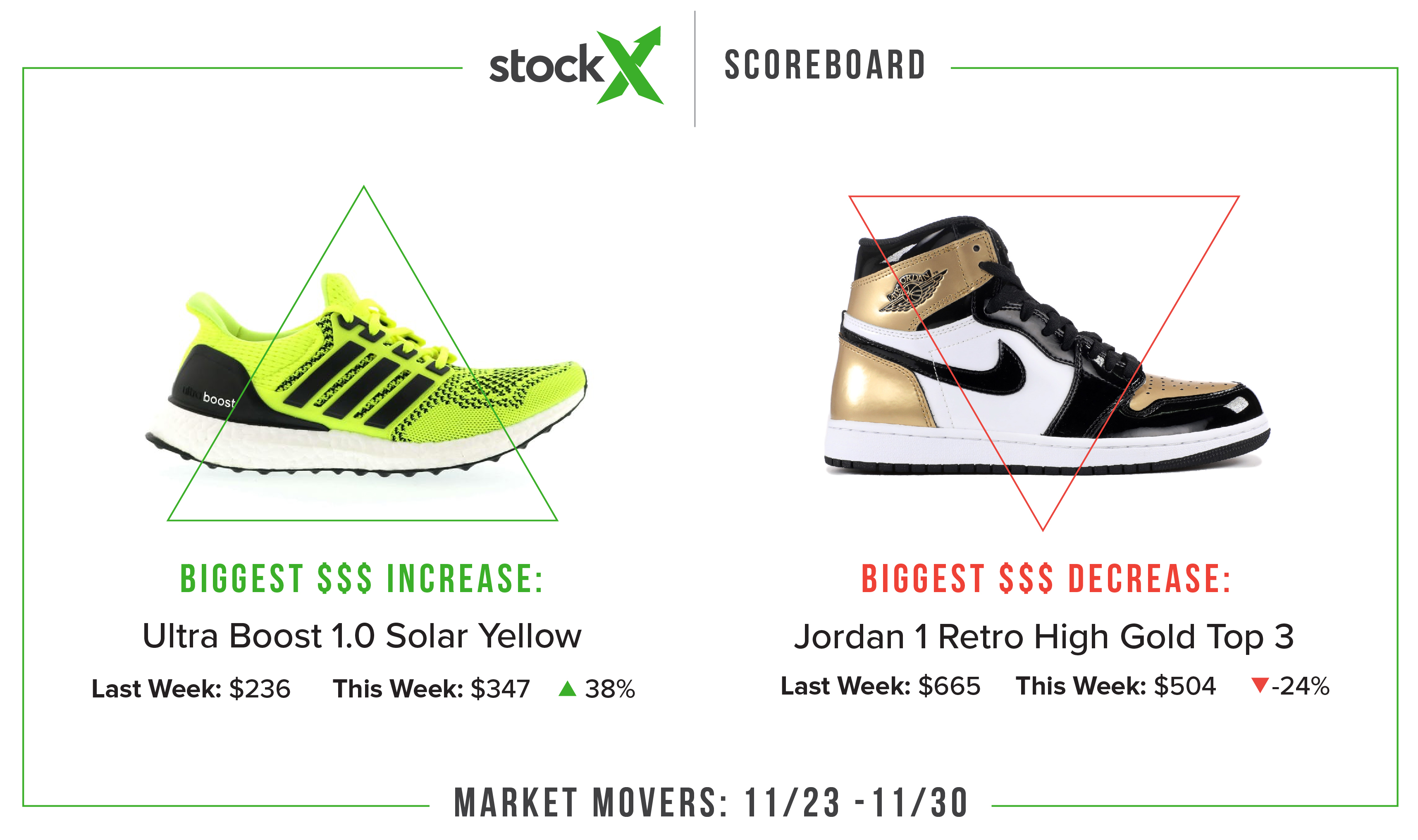 timeless design 61d45 3e43e Stockx Scoreboard - Beluga 2.0 Dominance - StockX News