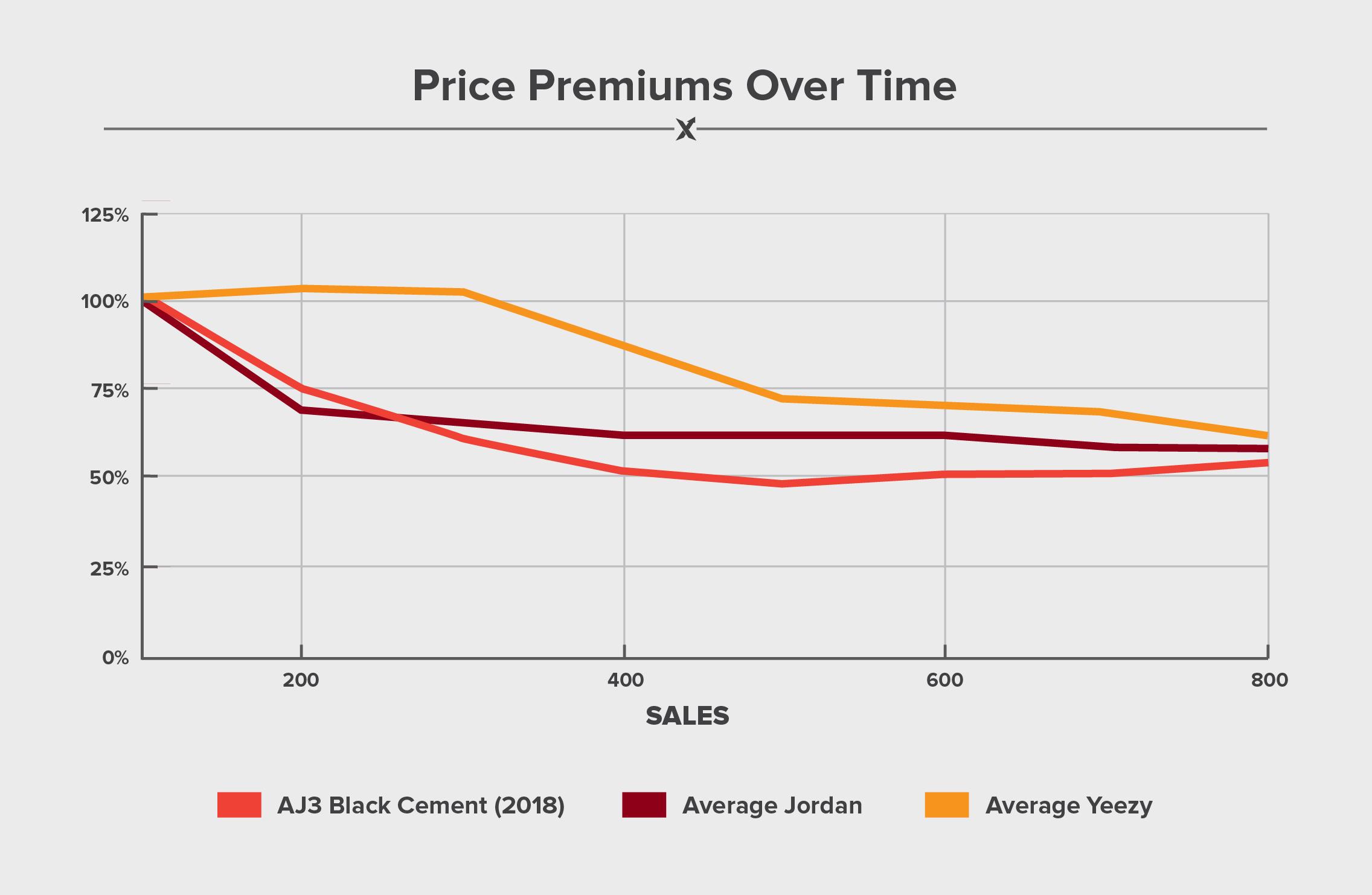 jordan brand sales 2018