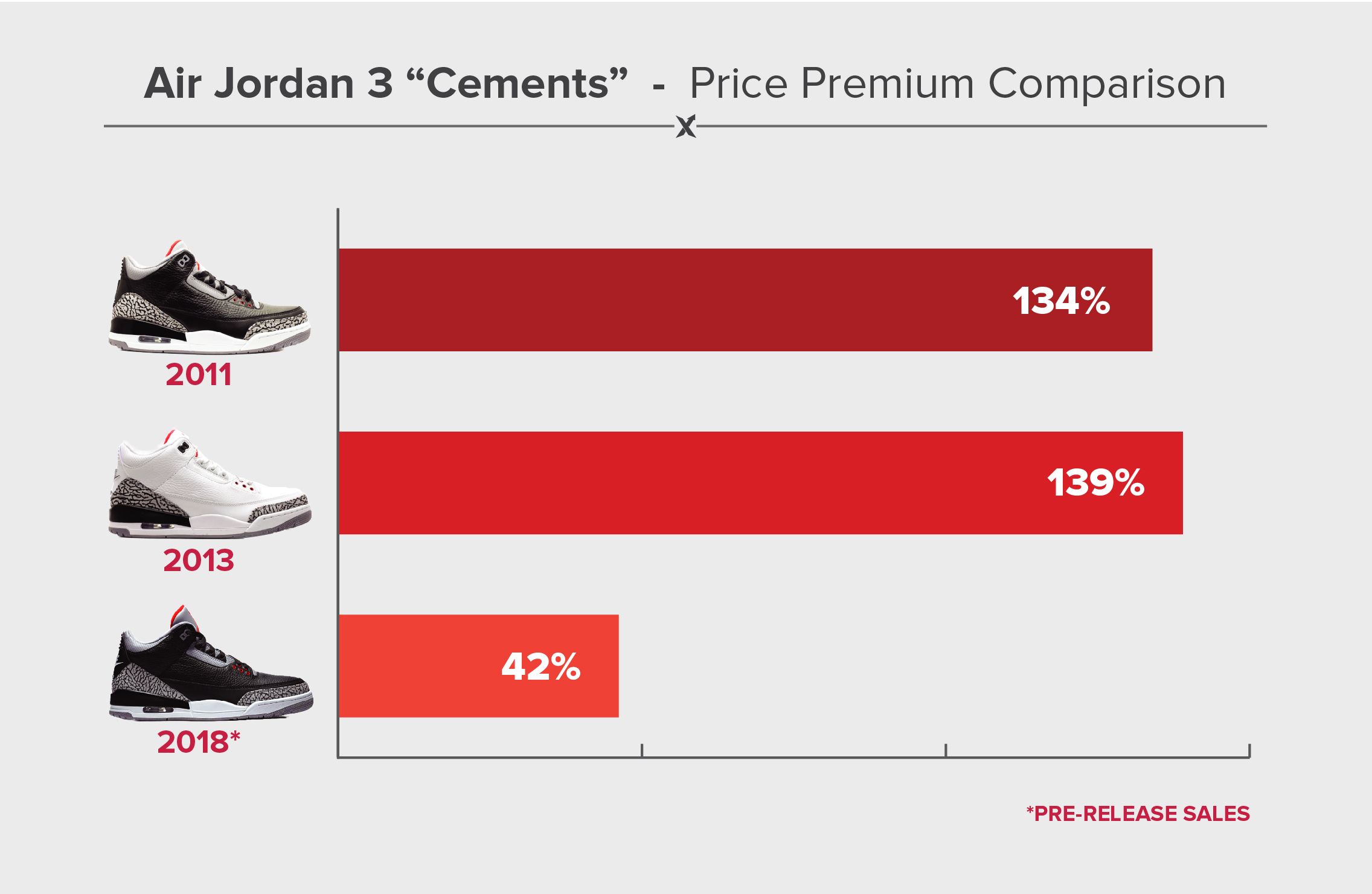 timeless design cb592 55ea1 Air Jordan 3 Black Cement 2018 Release - How will it sell