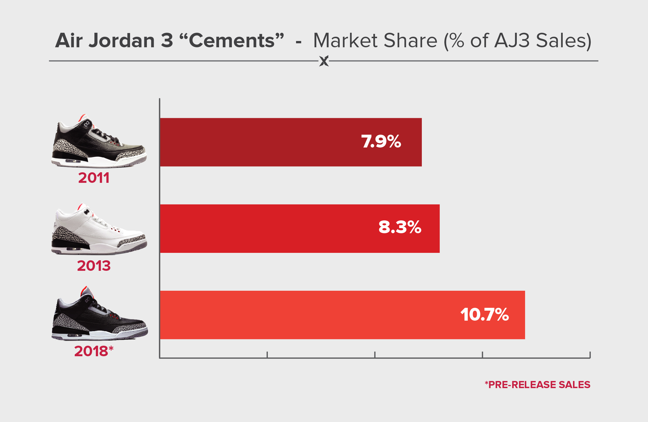promo code 4fd00 24b70 The above chart compares their market share, defined as a percentage of all Jordan  3 sales on StockX. As you can see, the 2018 version – despite being more ...