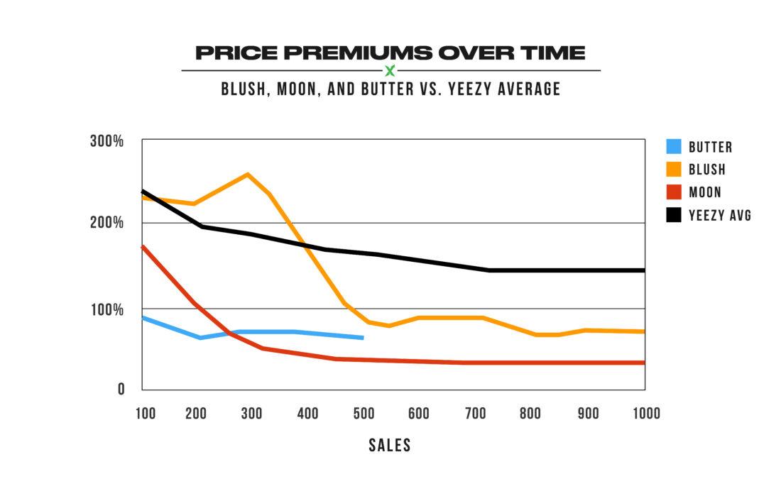 Yeezy Boost 350 V2 Butter - General