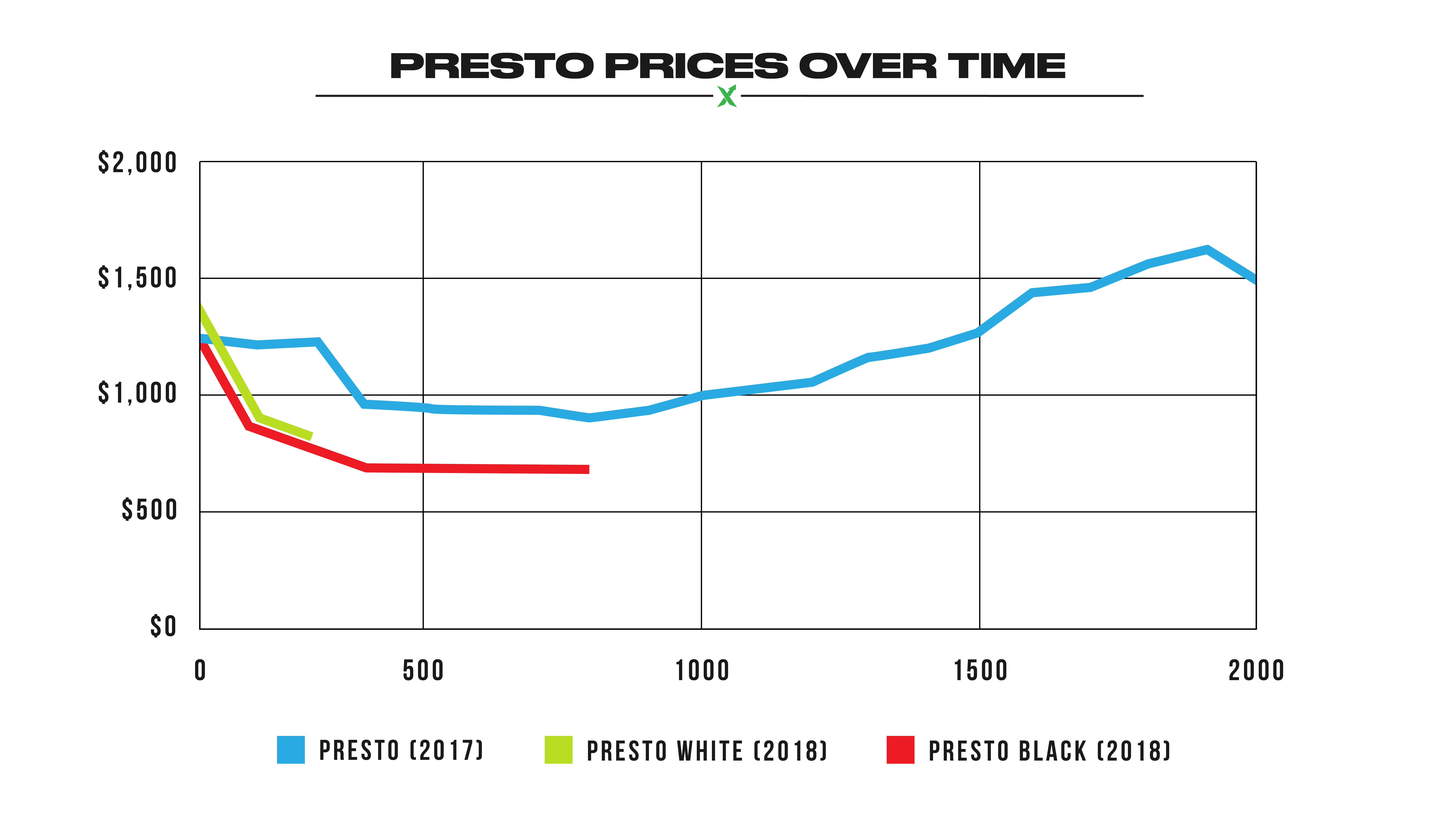 The Off-White x Nike Air Presto: How