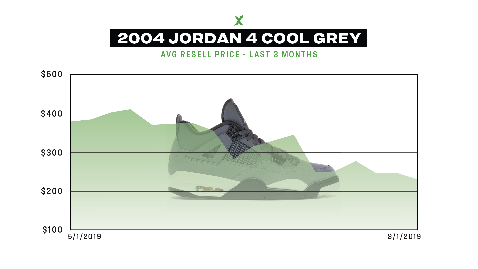 The Air Jordan 4 Cool Grey - By The