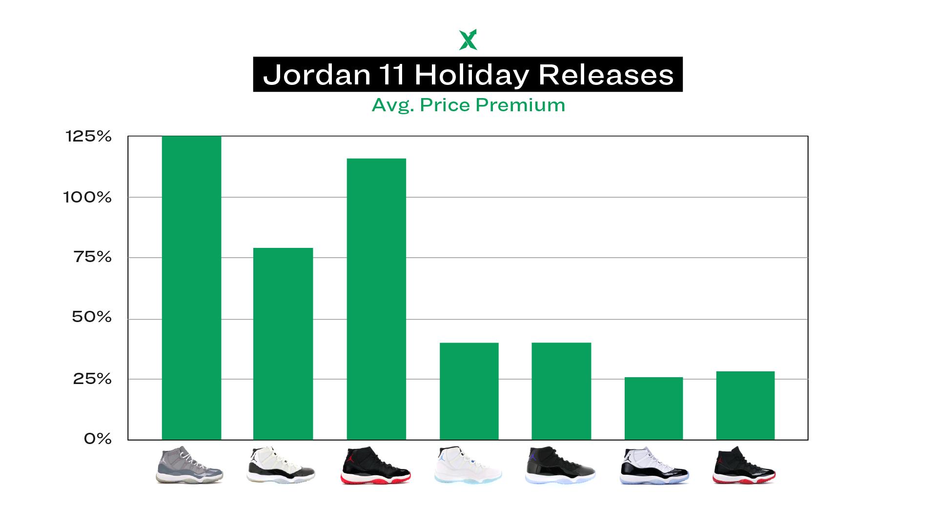 Jordan 11 Retro Playoffs Bred - By The