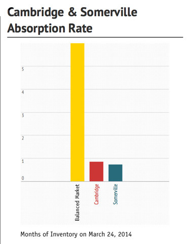 Absorption Rate 2014
