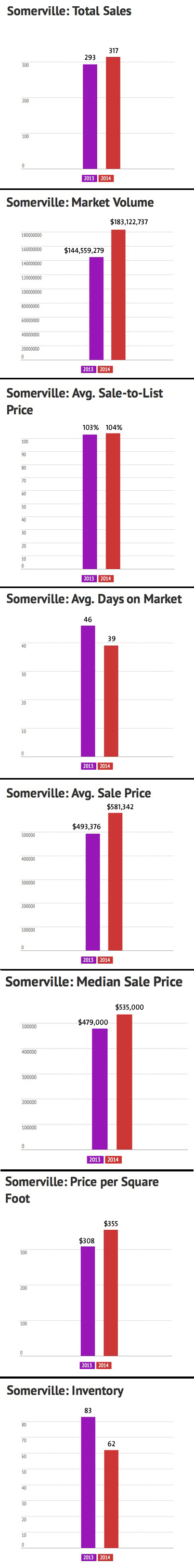 Somerville June 2014 Market Stats