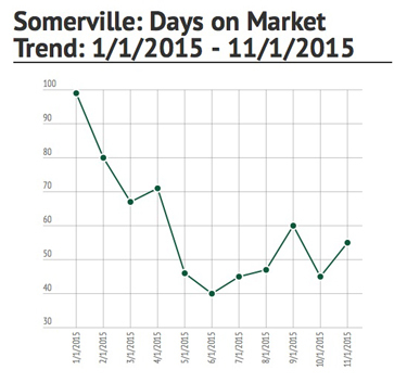 Somerville Nov. 2015 DOM