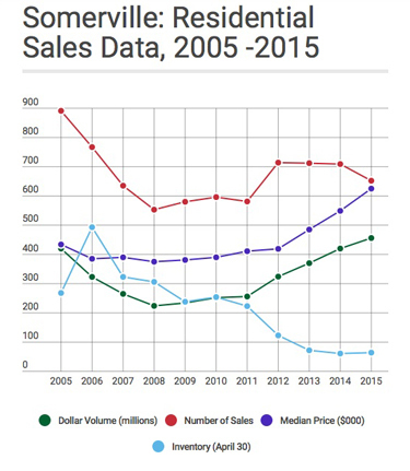 Somerville Real Estate 2005 - 2015