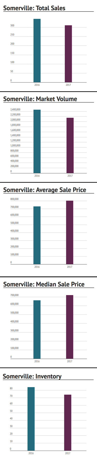 Somerville First Half of 2017