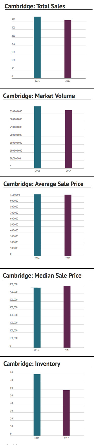 Cambridge Market Stats First Half of 2017