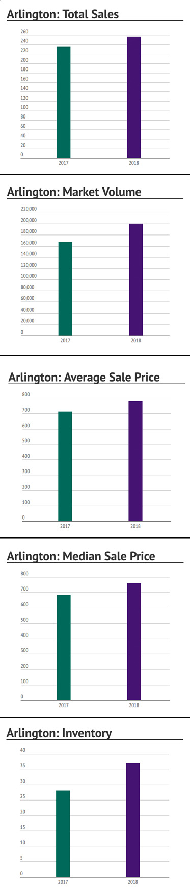 Arlington, MA: First Half of 2018 Market Summary
