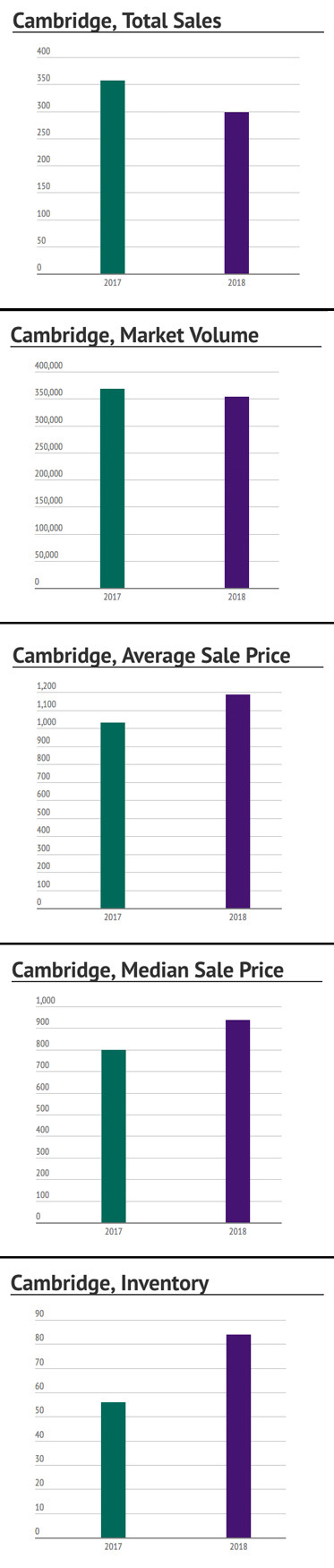Cambridge, MA: First Half of 2018 Market Summary