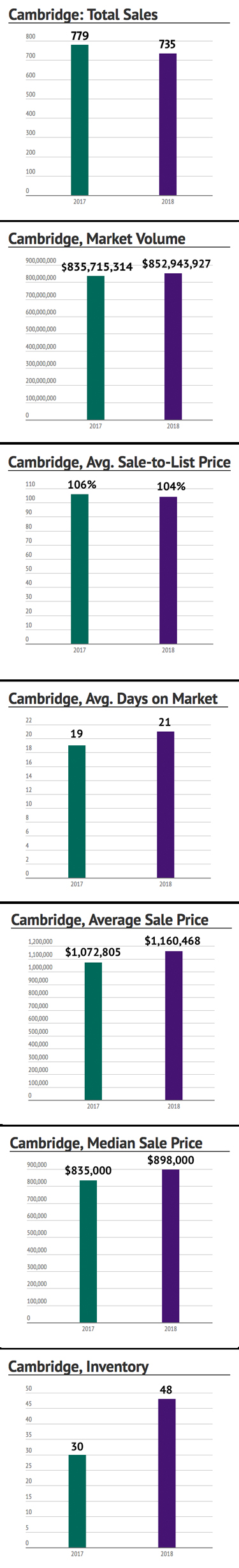 Cambridge: 2018 Market