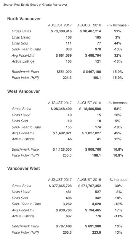 Aug1a2017StatsGridAppartments.jpg