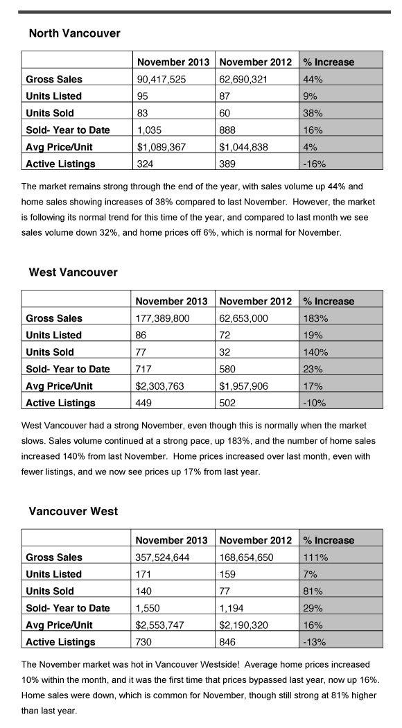 Nov- Community Stats