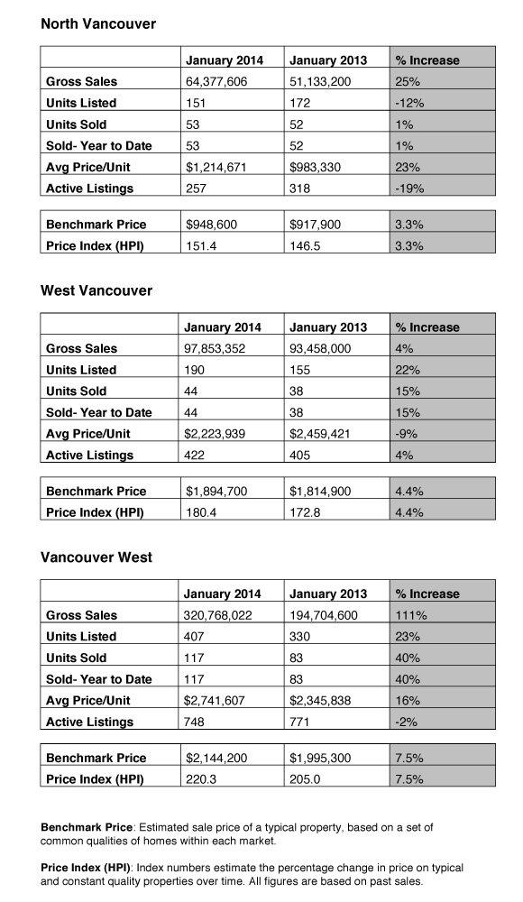 January 2014 Market Stats