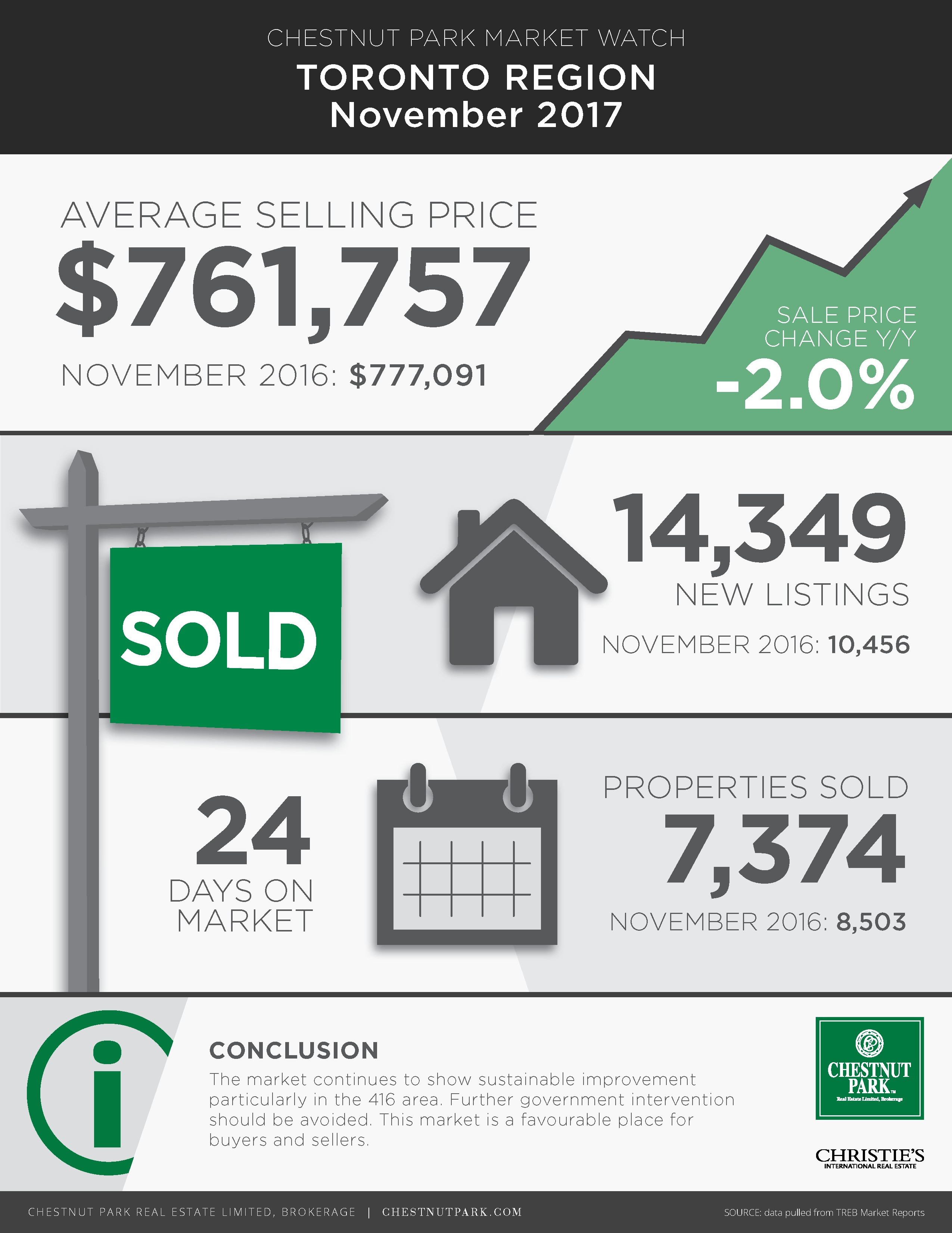 The Toronto Real Estate Market Report, November, 2017