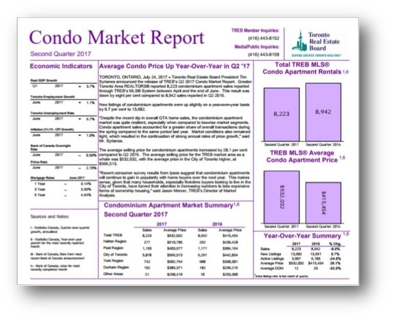 TREB MW CONDO FRONT PAGE Q2.17.jpg