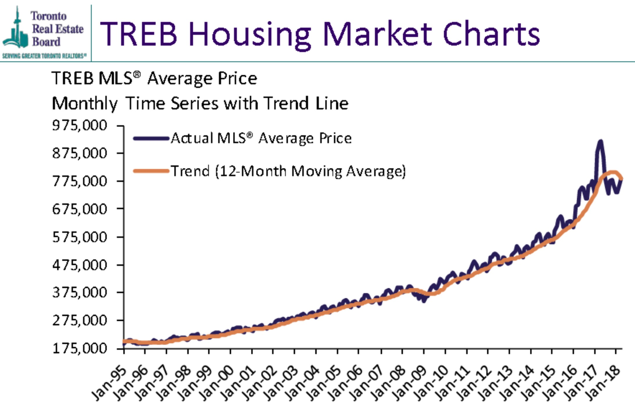 TREB PRICES MARCH 2018.jpg