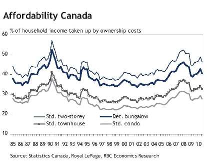 RBC housing affordibility graph