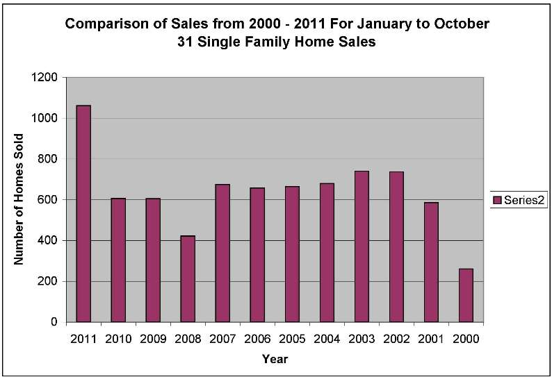 Comp of Single Famly Home Sales 2000 to 2011 Jan to October 31