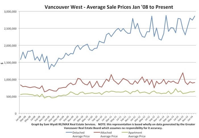 Chart - Avg Prices - Jan '08 -_.jpg