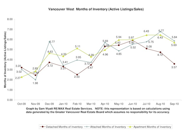 10-Oct-Months of Inventory