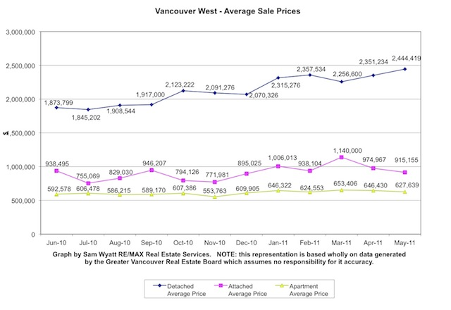 11-Vancouver West AVG Sale Prices-May.jpg