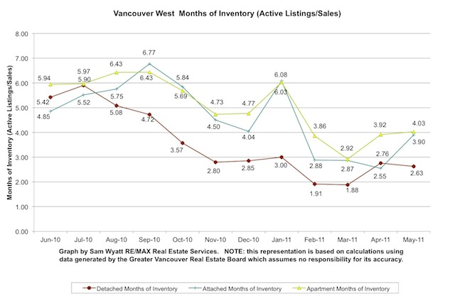 11-Vancouver West Month of Inventory-May.jpg