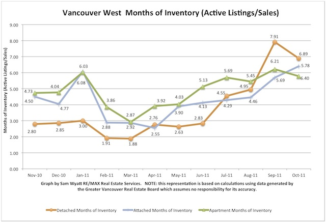 Oct - Months of Inventory