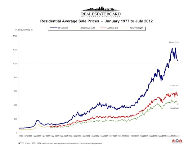 Chart - Avg Prices - REBGV.jpg