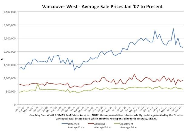 Chart - Avg Prices - Jan '07 -_.jpg