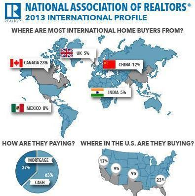 NAR 2013 International Profile