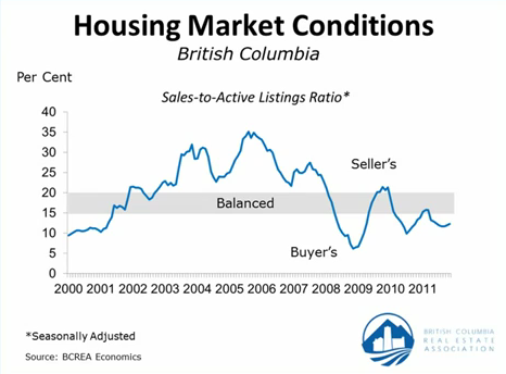Housing Market Condition