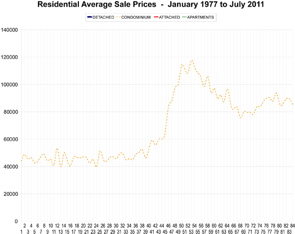 rebgv_average_price_graph,_july_2011_xls.jpg