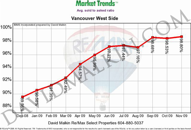 2009-12-Avg_sold_to_asked_ratio_Vancouver_Westside_dm.jpg