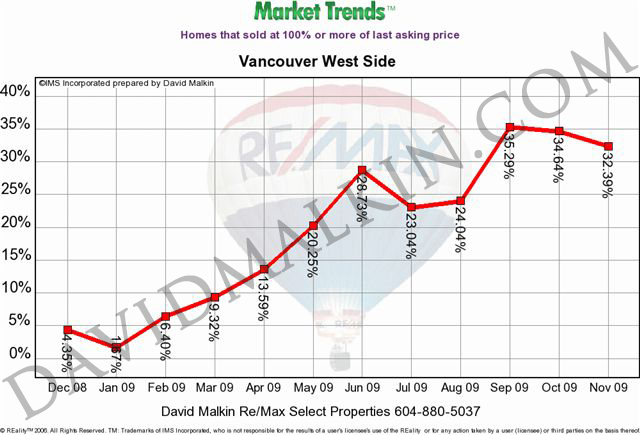 2009-12-Homes_that_sold_at_100%_or_more_of_last_asking_price_Vancouver_West_Side_dm.jpg