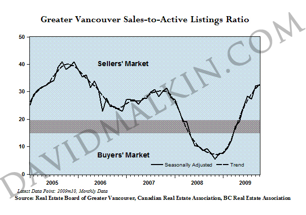 2009-12-Greater_Vancouver_Sales-to-Active_Listings_Ratio_dm.jpg