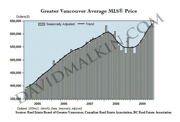 2010-01Greater Vancouver Average MLS Price