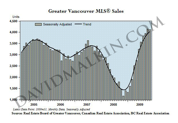 2010-01Greater Vancouver MLS Sales